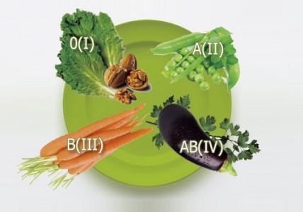 dietapogruppekrovi1